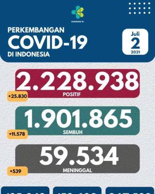 Pecah Rekor, 25.830 dalam satu hari kasus covid-19 di Indonesia